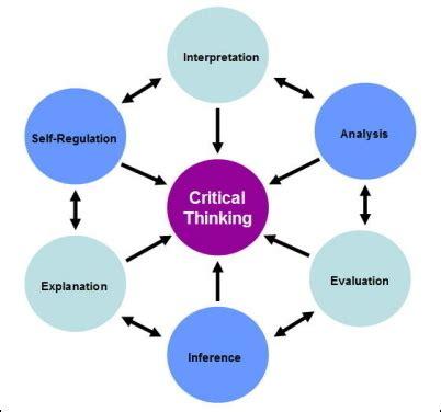 Critical Analysis of nursing intervention - General
